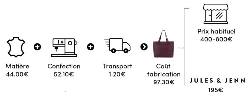 Cout de fabrication du sac cabas cuir made in France Jules & Jenn