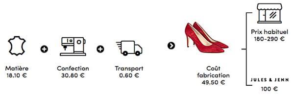 Jules & Jenn - Infographie escarpin cuir velours