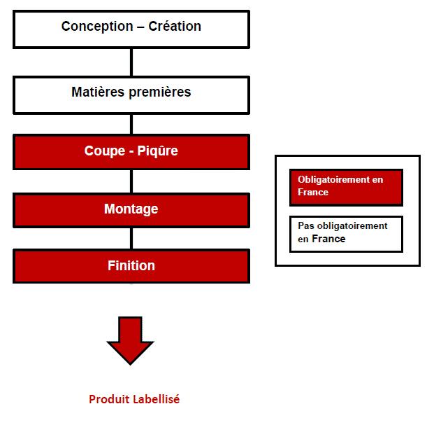 schéma produits labellisés ofg