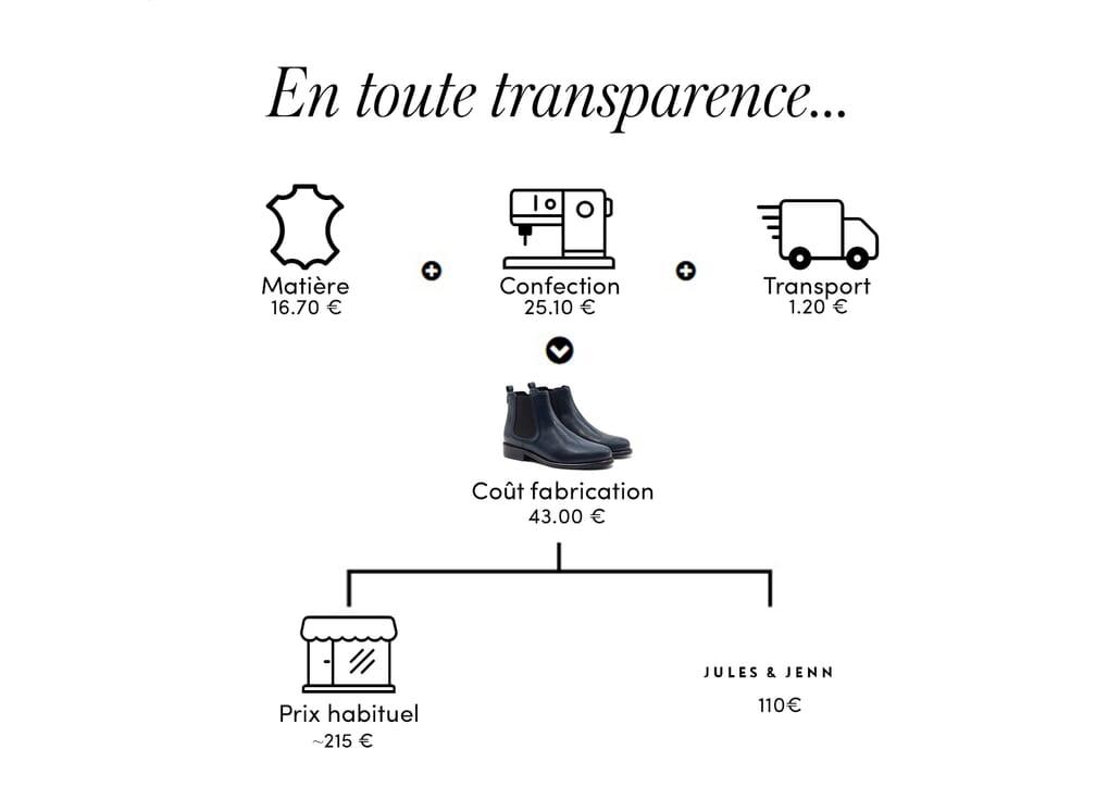 La transparence : le prix d'une paire de chaussures