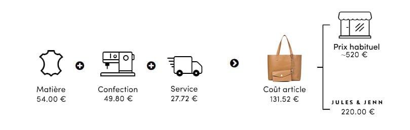infographie du prix du sac cabas cuir camel JULES & JENN